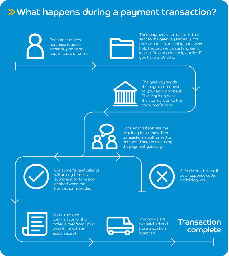 Payment-Gateway-Infographic