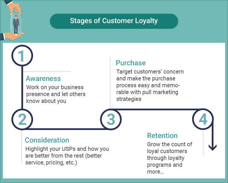 customer loyalty stages