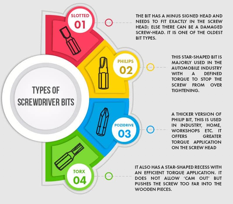 types of screwdriver bits