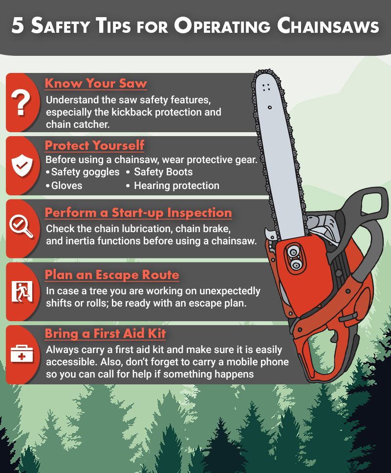 5 Safey Tips for Operating Chainsaws 1. Know Your Saw 2. Protect Yourself 3. Perform a Start-up Inspection 4. Plan an Escape Route 5. Bring a First Aid Kit